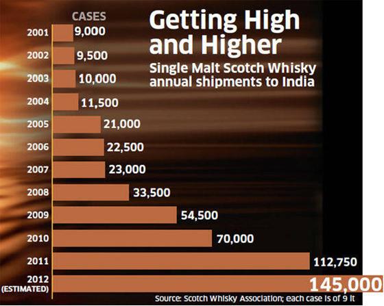 Single Malt Scotch Whisky annual shipments to Inda